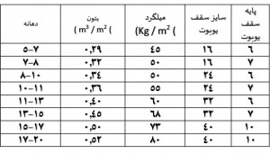 جدول میزان مصرف مصالح در سقف یوبوت