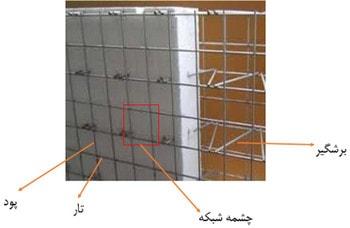 اجزای تشکیل دهنده ی دیوار 3d پانل