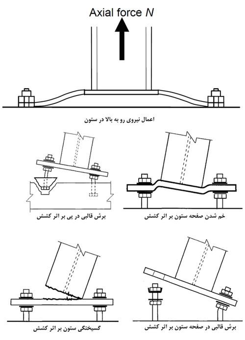 آپلیفت ستون (بررسی آپلیفت در ساختمان)