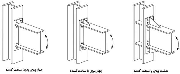 اتصال فلنجی هشت پیچی و چهار پیچی با سخت کننده و بدون سخت کننده