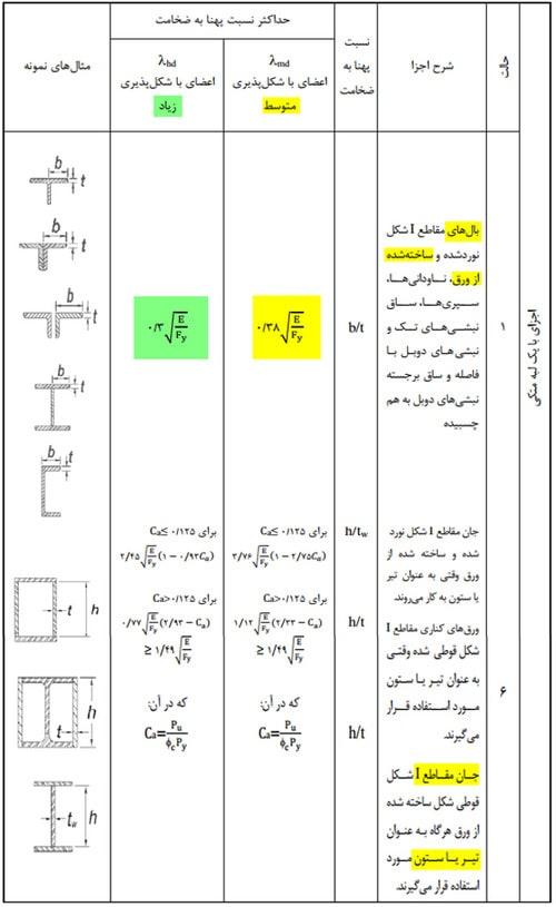طراحی اتصال فلنجی چهار پیچی بر اساس مبحث دهم
