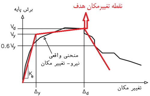 تحلیل پوش اور و منحنی پوش