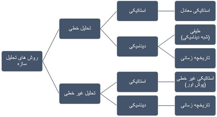 انواع تحلیل سازه (تحلیل استاتیکی معادل، تحلیل طیفی، تحلیل تاریخچه زمانی خطی، تحلیل استاتیکی غیر خطی، تحلیل غیر خطی تاریخچه زمانی)
