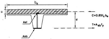 موقعیت تار خنثی در دال بتنی (گام به گام طراحی دستی سقف تیرچه سفالی کرومیت)