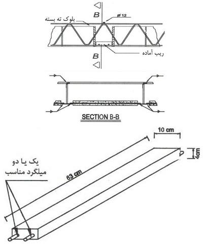 دیتیل اجرایی سقف کرومیت