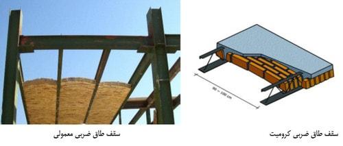 سقف طاق ضربی کرومیت به عنوان یکی از انواع سقف تیرچه کرومیت