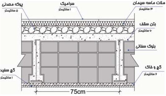 دیتیل سقف سفالی کرومیت