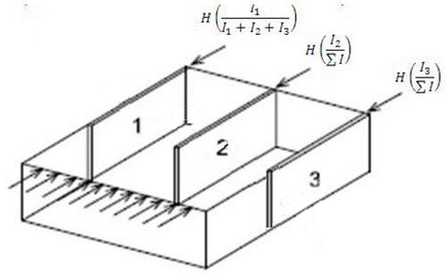 توزیع نیروی جانبی به نسبت سختی توسط سقف