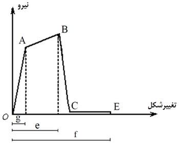 منحنی تلاش-تغییر شکل اعضاء با رفتار شکل پذیر(نمودار تنش -کرنش)
