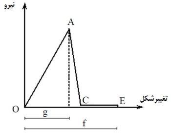 منحنی تلاش-تغییر شکل اعضاء با رفتار ترد (منحنی تنش-کرنش)