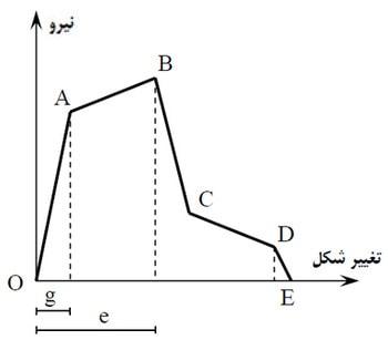منحنی تلاش-تغییر شکل اعضاء با رفتار نیمه شکل پذیر(منحنی تنش-کرنش)