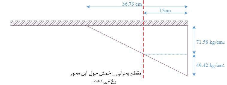 دیاگرام نیروی فشاری و مقطع بحرانی خمش در کف ستون