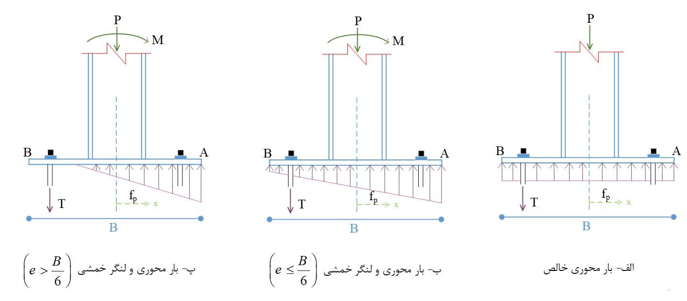 توزیع تنش بین کف ستون و پی