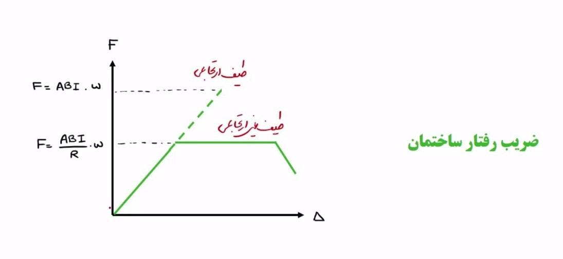 نمودار ضریب رفتار سازه