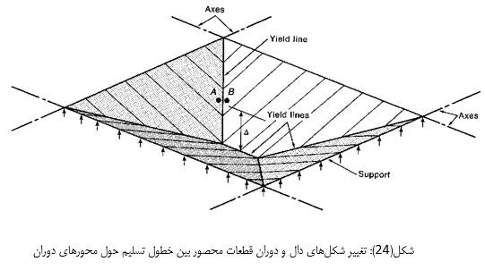 تغییر شکل های دال (مفصل پلاستیک در سازه بتنی)