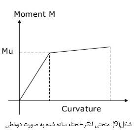 منحنی لنگر-انحناء ساده شده به صورت دو خطی