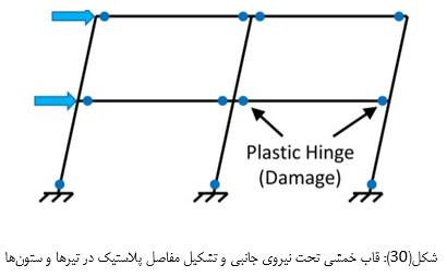 تشکیل مفصل پلاستیک در تیر و ستون های قاب خمشی