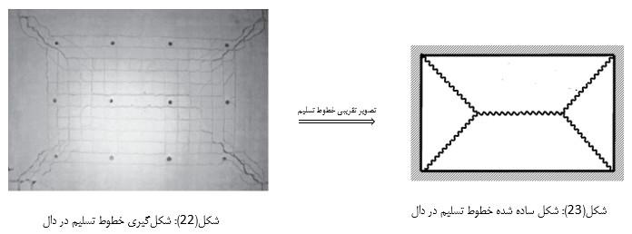 تصویر واقعی تشکیل خطوط تسلیم در دال (بررسی مفصل پلاستیک در دال)