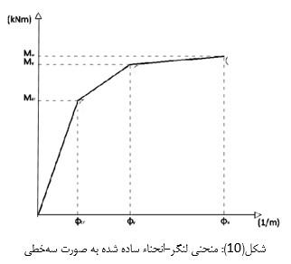 منحنی لنگر-انحناء ساده شده به صورت سه خطی