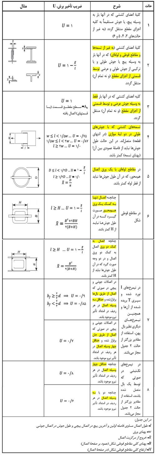 جدول ضریب تاخیر برش برای اتصالات اعضای کششی