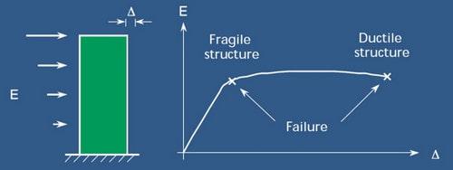 شکل پذیری سازه یکی از مفاهیم تیر ضعیف ستون قوی است