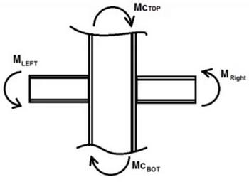 اتصال تیر به ستون