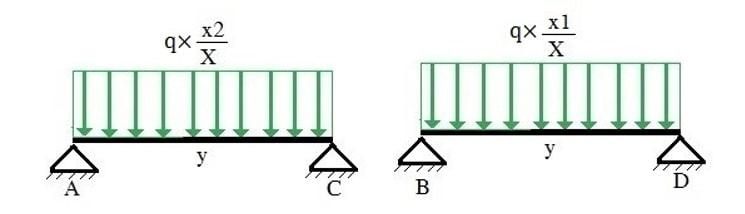 میزان توزیع بار خطی دیوار تیغه ای به تیر