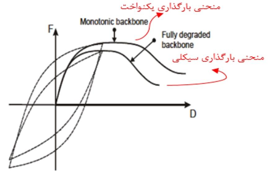 منحنی هیسترزیس و مقایسهی backbone curve در دو حالت بارگذاری یکنواخت و سیکلی