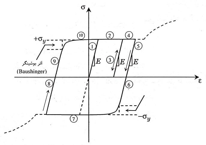 منحنی هیسترزیس برای حالتی که نمونه وارد سخت شدگی کرنشی نشده است
