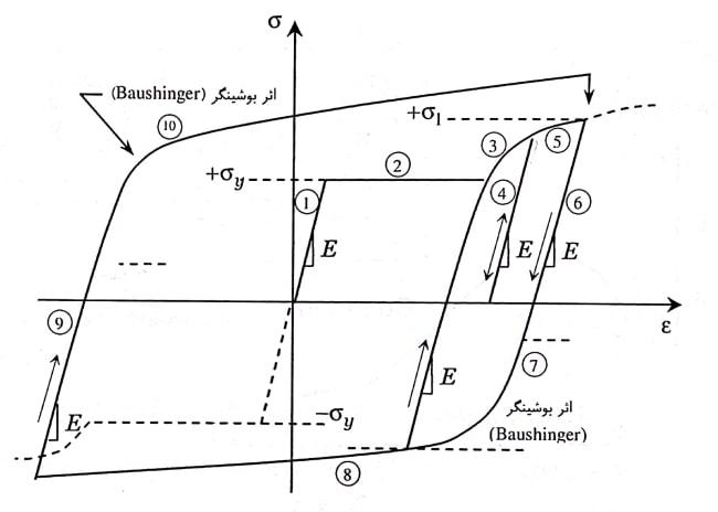منحنی هیسترزیس برای حالتی که نمونه وارد سخت شدگی کرنشی شده است