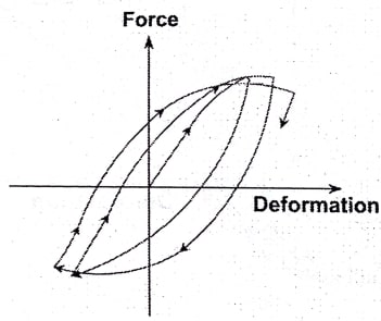 بررسی گام به گام منحنی هیسترزیس