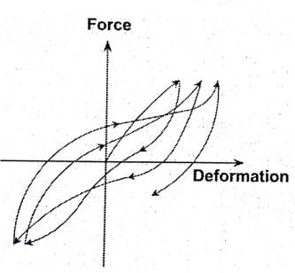 منحنی هیسترزیس با اثر باریک شدگی (Pinching)