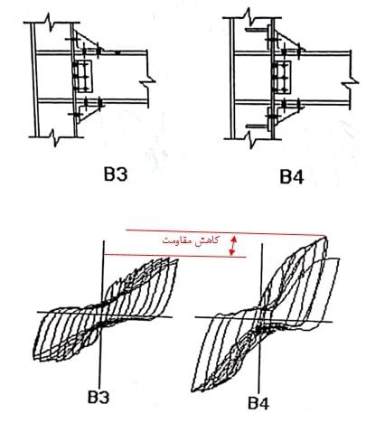 بررسی نمودار هیسترزیس اتصال تیر به ستون