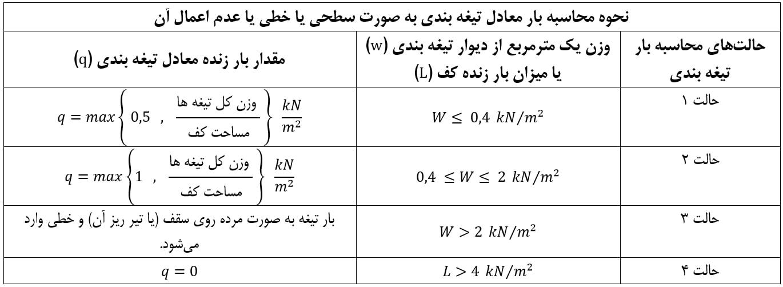 نحوه محاسبه بار معادل تیغه بندی به صورت سطحی یا خطی یا عدم اعمال آن