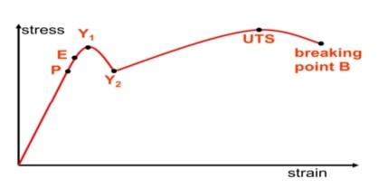 نمودار تنش-کرنش مصالح