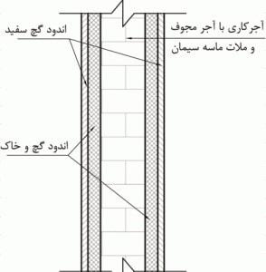 جزئیات اجرایی دیوارهای داخلی با توجه به نوع بار