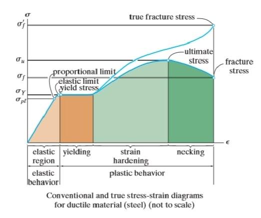 ناحیههای تشکیل شده در منحنی تنش-کرنش