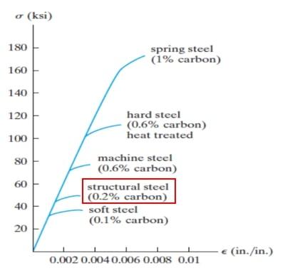 درصد کربن موجود در فولادهای مختلف و تاثیر آن در افزایش مقاومت