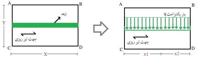 محاسبه بار معادل تیغه بندی (دیوار تیغهای موازی با جهت تیرچه)