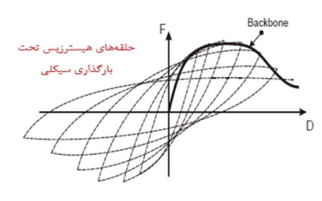 یک نمونه منحنی هیسترزیس به همراه Backbone Curve حاصل از این منحنی