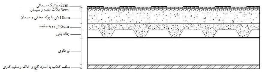 دتایل بارگذاری سقف عرشه فولادی