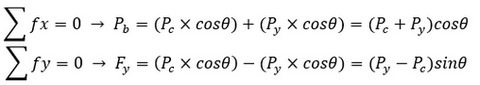 فرمول طراحی بادبند همگرا