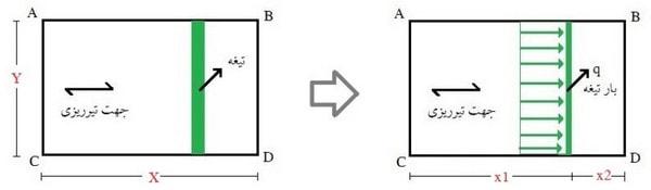محاسبه بار معادل تیغه بندی به حل مثال