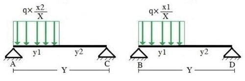 میزان توزیع بار خطی دیوار تیغه ای به تیر به صورت گام به گام