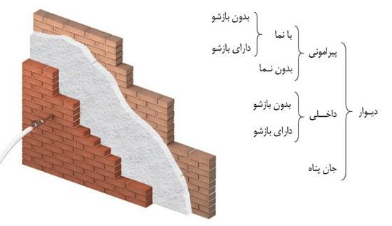 انواع دیوار ها بر اساس بارگذاری