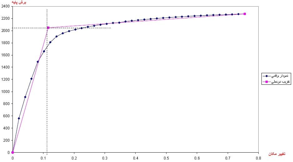 محاسبه ضریب رفتار Rµ به روش میراندا