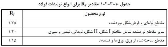 مقادیر ضریب R برای انواع تولیدات فولاد (گام به گام طراحی ورق کله گاوی)