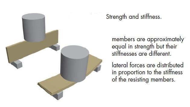 تفاوت سختی و مقاومت