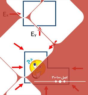 قاعده 100-30 چیست؟ آموزش تصویری اعمال گام به گام ترکیب بار 100- 30 در ایتبس