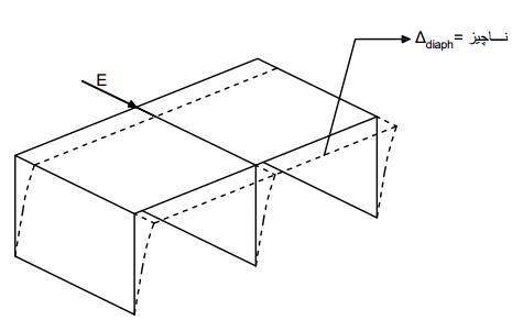 معنی دیافراگم در ساختمان چیست